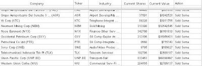 Hedge Fund Blogger com: Atticus Capital Management | 13F