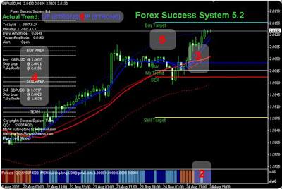 Kuasa forex indicator