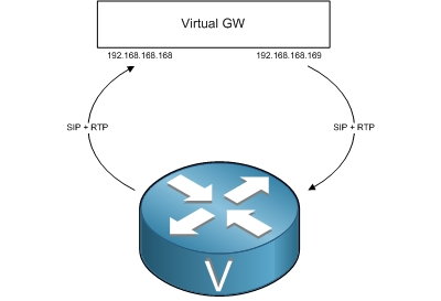 netl0g: How to force G 711 for ephone with virtual voice gateway