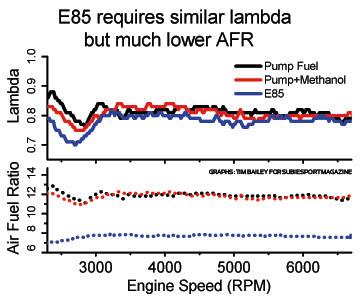 fuel vs speed