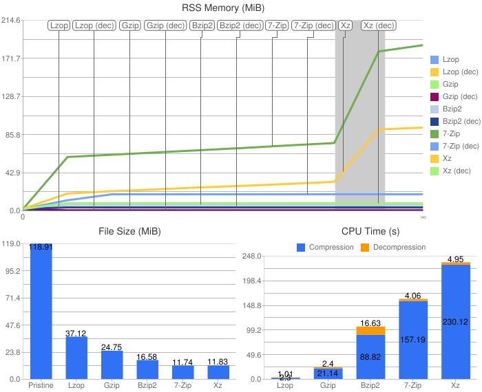free-time « Xfce Blog