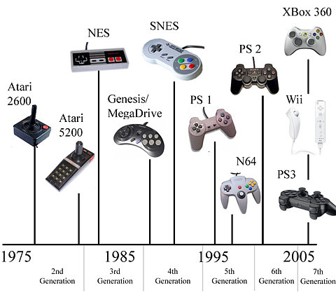 House Of I The Writer Game Controller Timeline