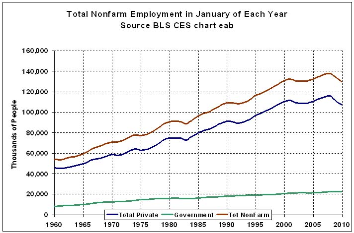 chez gene us employment history by sector