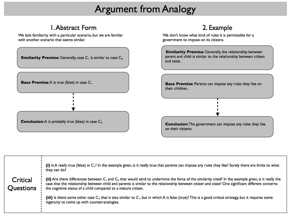 Philosophical Disquisitions Argumentation Schemes Part 1