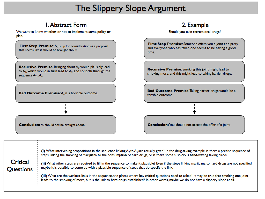 slippery slope theory and criminal justice Essay slippery slope whether you don't have the  related to ethics within the field of criminal justice  hypothesis 3provide examples of each theory.