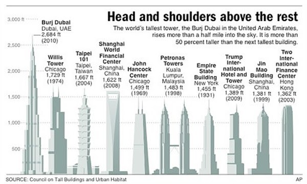 Burj Dubai: 8th Wonder Of The World Or Modern-Day Tower Of ...