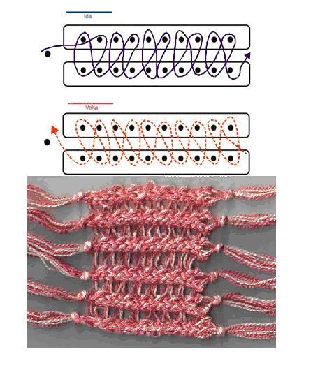 Long Loom Knitting Stitches With Pictures : Artesanato Fofo: Pontos para tear de pregos