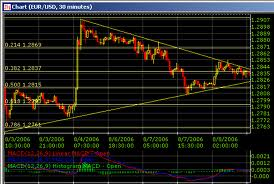 Forex 5 second charts