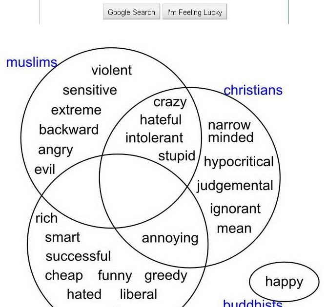 Your Daily Word: Venn Diagram of Muslims and Christians