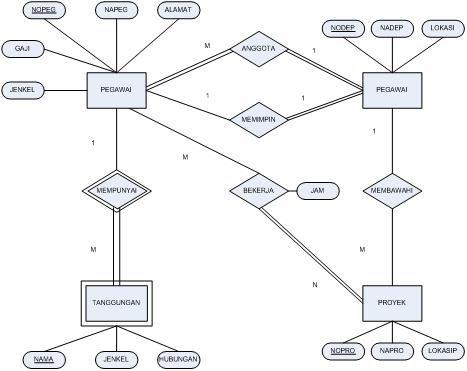 Pengertian Erd Entity Relationship Diagram Diagram Alur