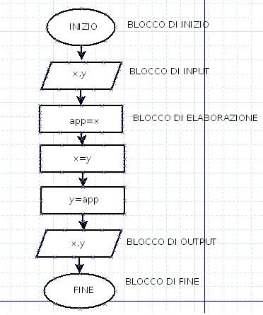 TecnoAppunti Informatica-Dai Diagrammi A Blocchi al linguaggio C++