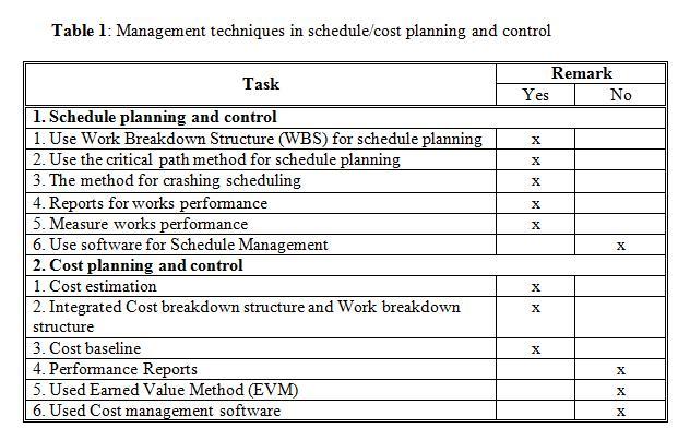 Professional Project Management Education June 2010