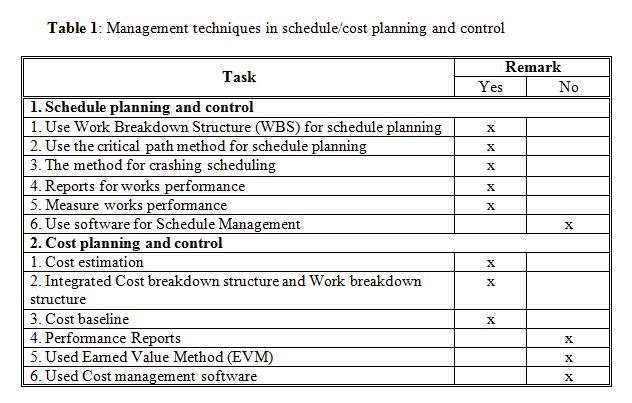 Professional Project Management Education Practices Of
