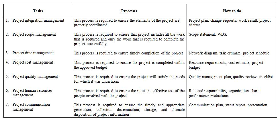 Example of an abstract for a case study for Table 6 4 cobol conversion project schedule