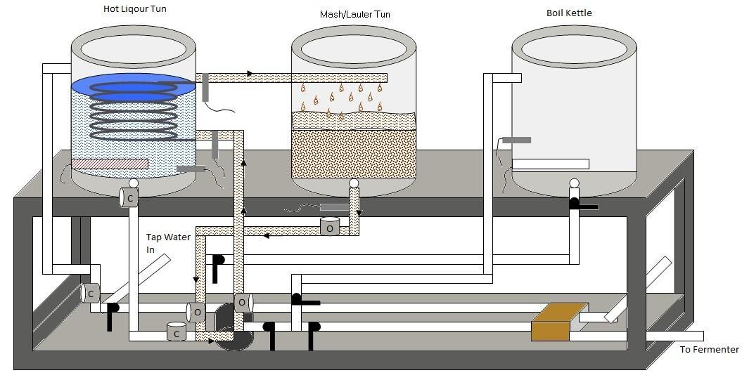 Automated E Herms Brewery Mashing Diagram With One Pump
