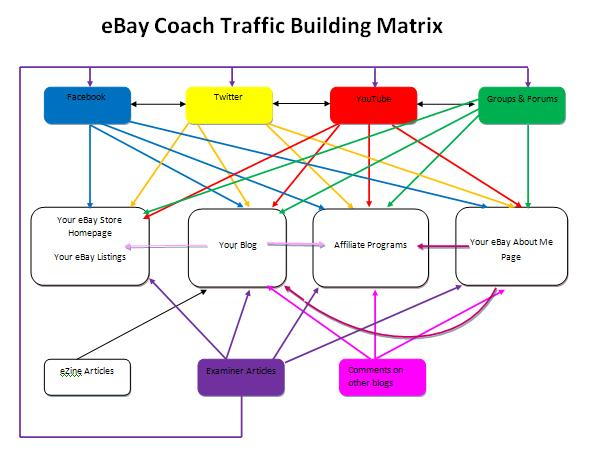 566f26647e438 The matrix above just shows how you can promote your eBay store, listings,  affiliate programs, and blog if you have one.