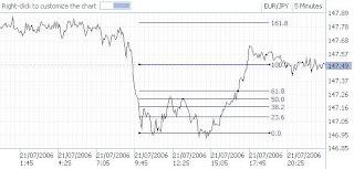 Metodo practico de fibonacci para el mercado de forex