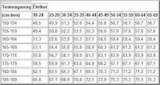 Vitaminprogram: Testtömeg index