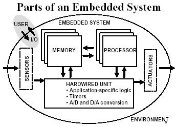 Paper presentation: automated testing of embeded system