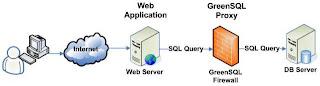 GreenSQL'in yapısı