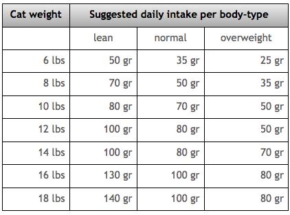 nutritional intake