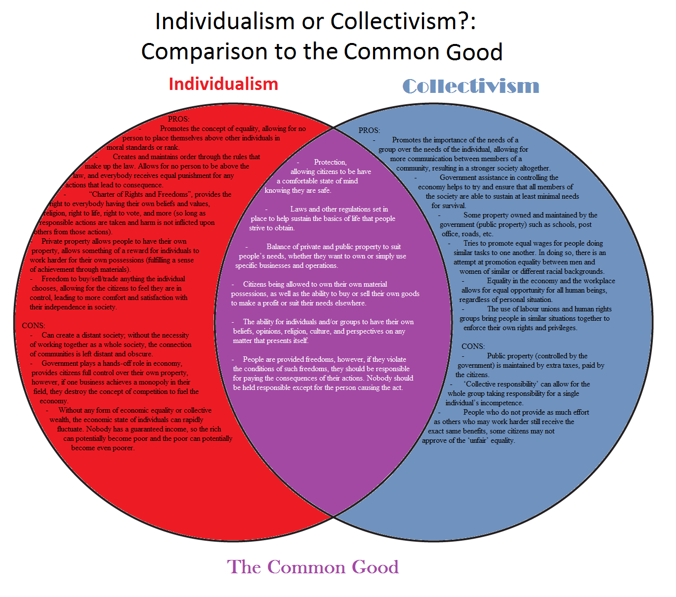 communism vs socialism venn diagram class for railway reservation system collectivism individualism culture quotes quotesgram