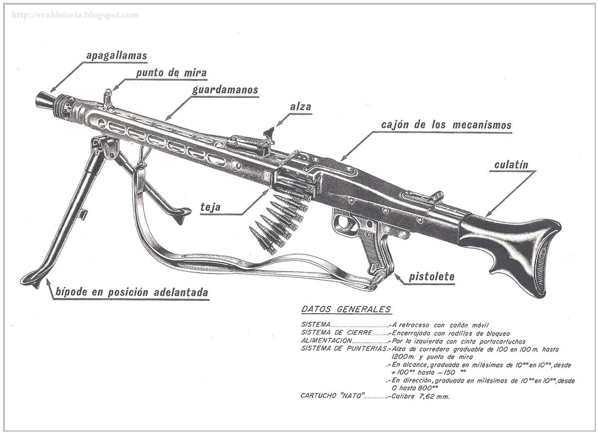 Historia Del S V A La Ametralladora Mg 3