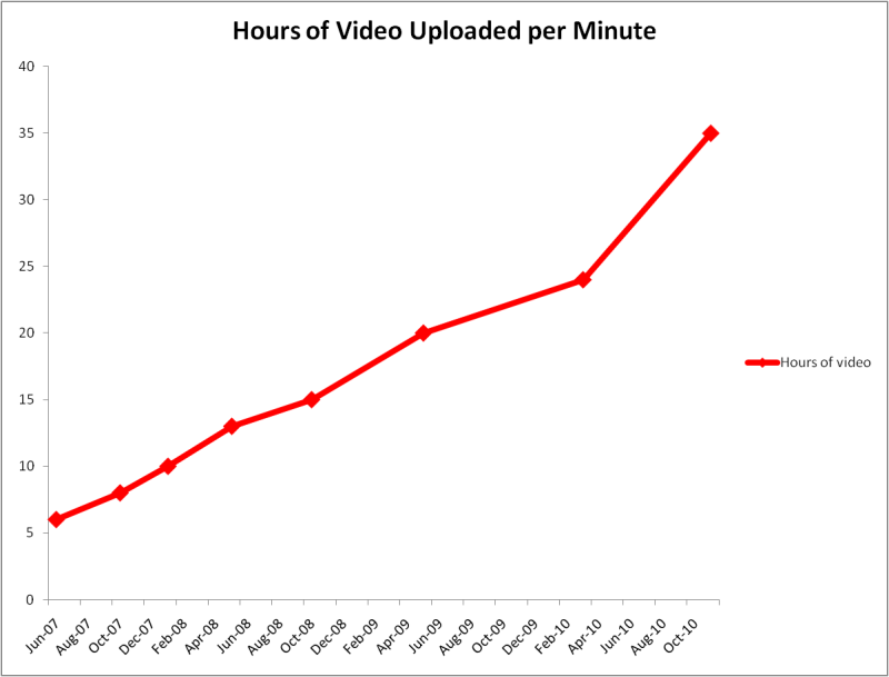 YouTube.com: Aktuelle Zahlen