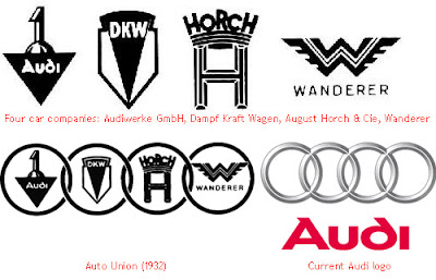 Audi - Evolution of Logos & Brand