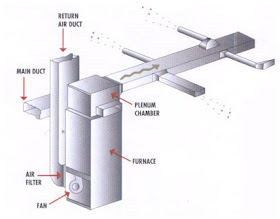 Air Conditioning Unit Service How To Install Hvac Ductwork