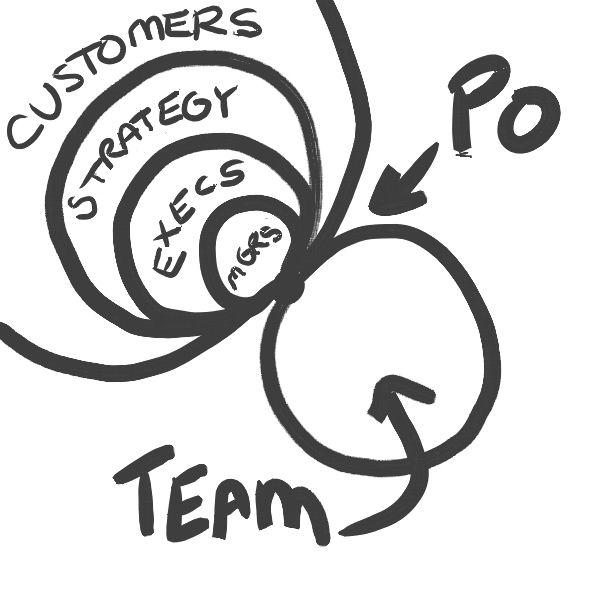 2efb133714 DNFakeBlog — A Product Owner szerepe a Scrum-ban 1. - tervezés...