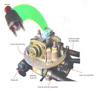 Componentes del sistema de combustible tbi