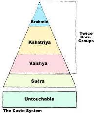 Sistem Kasta Di India : sistem, kasta, india, MENJADI, SENDIRI:, Kasta