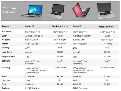 Dell Has Posted A Chart Called Les To Comparison That Compares Studio 15 And 17 Laptop Against Le Macbook Pro
