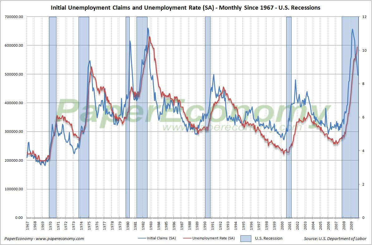 Paper Economy Mid Cycle Meltdown Jobless Claims November 25