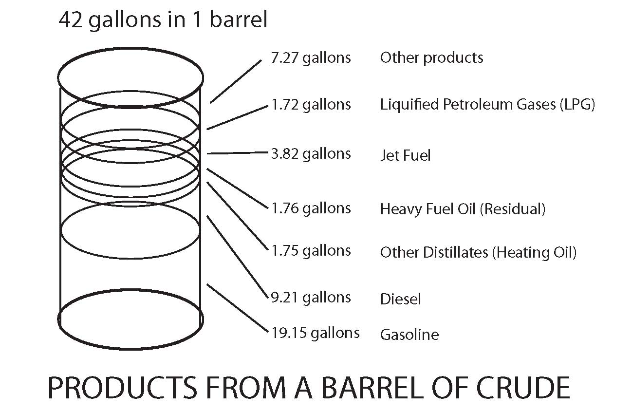 100 Days Without Oil: DAY 61_HOW PETROLEUM PRODUCTS ARE MADE