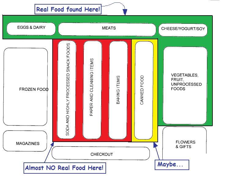 Supermarkt Plan