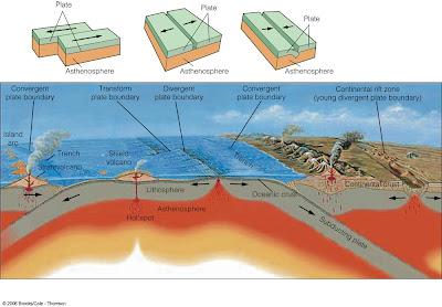 a beginning to understand: Perkembangan Teori dalam Geoteknik