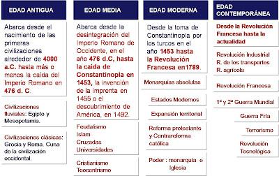 Miradas A La Historia Etapas De La Historia