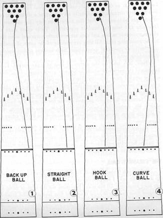 how to start playing bowling bowling lane dimensions diagram #8