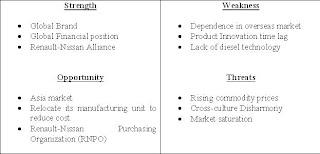 Industry Snapshot Nissan Swot Analysis