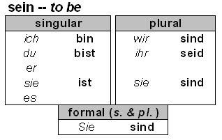 Lesson sein to be the german verb also language grammar and usage resource rh germangrammarresourcespot