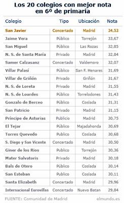 ranking de colegios de madrid
