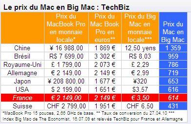 l 39 animalerie num rique prix d 39 un mac en big mac. Black Bedroom Furniture Sets. Home Design Ideas
