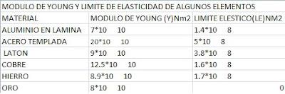 Armando Fisica 1 Modulo De Young