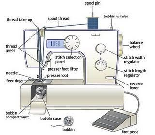 Sewing Machine Parts Diagram Worksheet 05 Honda Accord Ac Wiring Skills Week 1 - H&s In Textiles And Introduction | St Bedes Rc School Yr 8