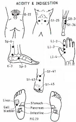 natural therapies in your hand: Acue pressure point -Acidity