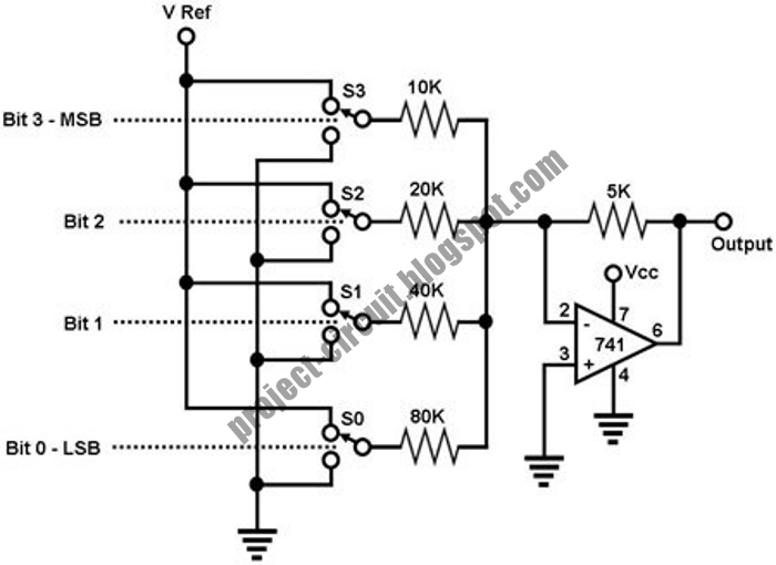 the opamp summer circuit above works as a dac because its input
