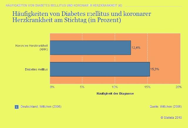 Herz-Kreislauf-Erkrankungen bei Diabetes