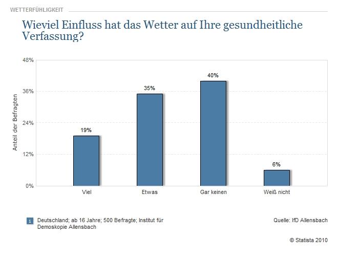 wie viel prozent der deutschen rauchen